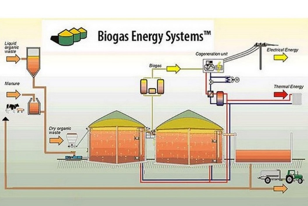 HSE Project _ BIOGAS process
